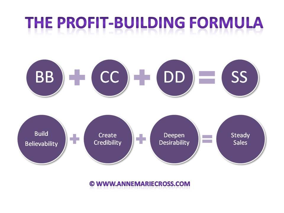 Profit-Building Formula
